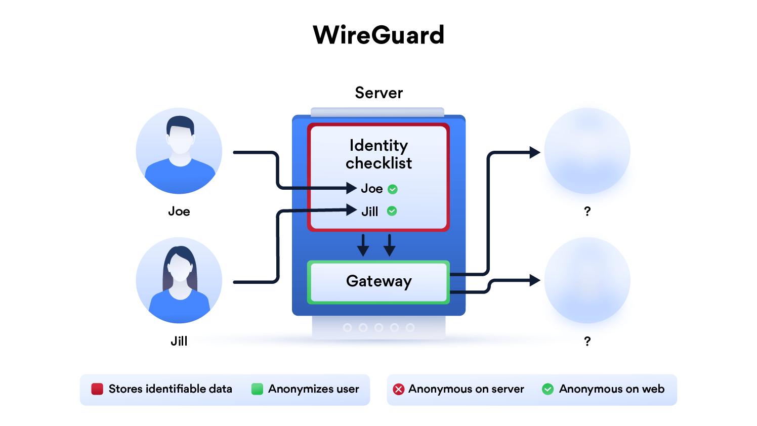 NordVPN Premium Account nordvpn-wireguard-infographic